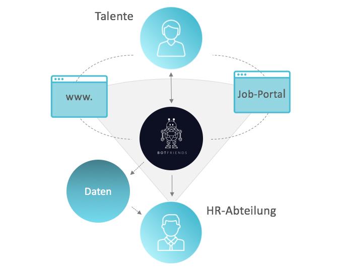 Mehrwert von Chatbot in HR
