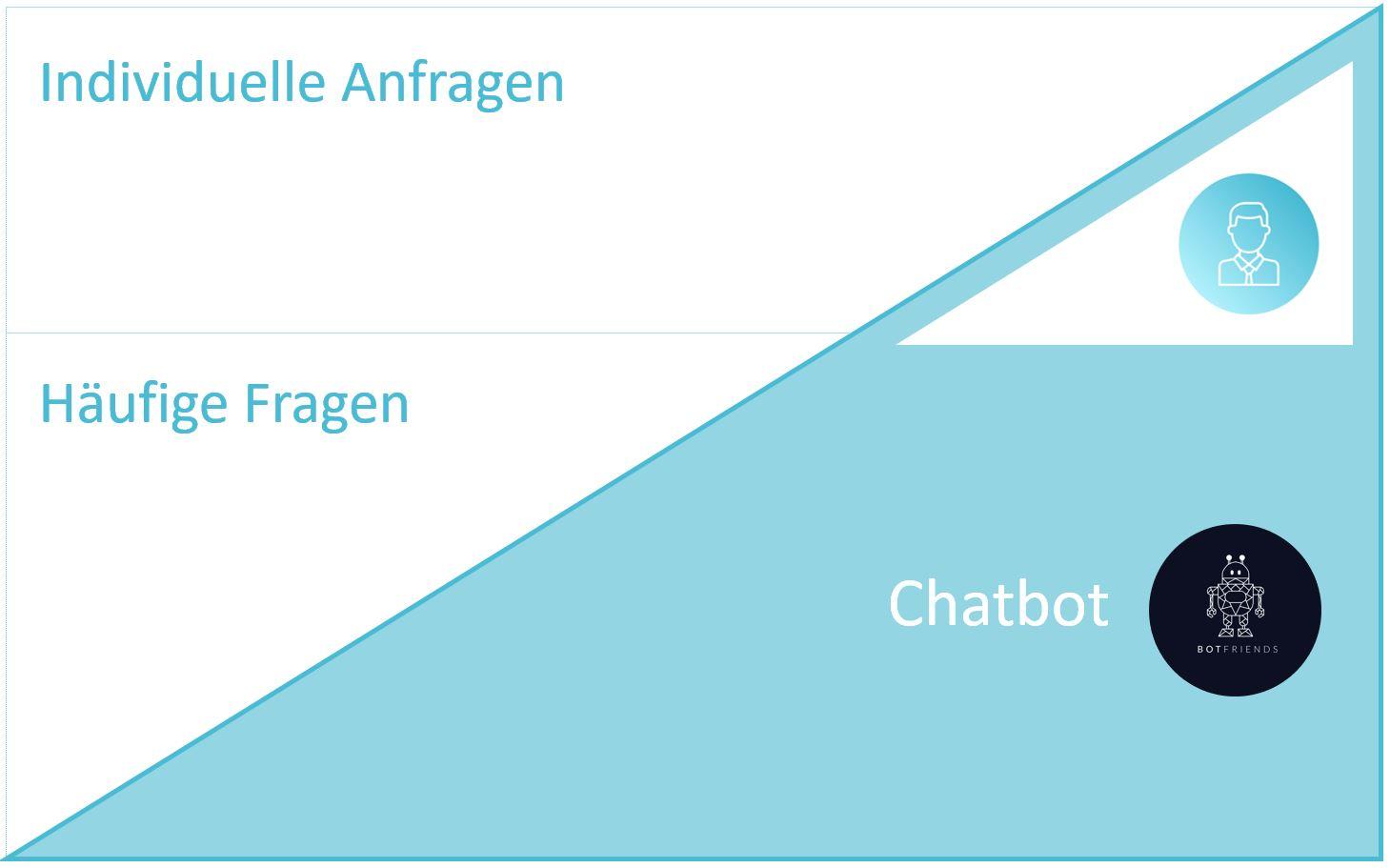 Chatbot Nutzen