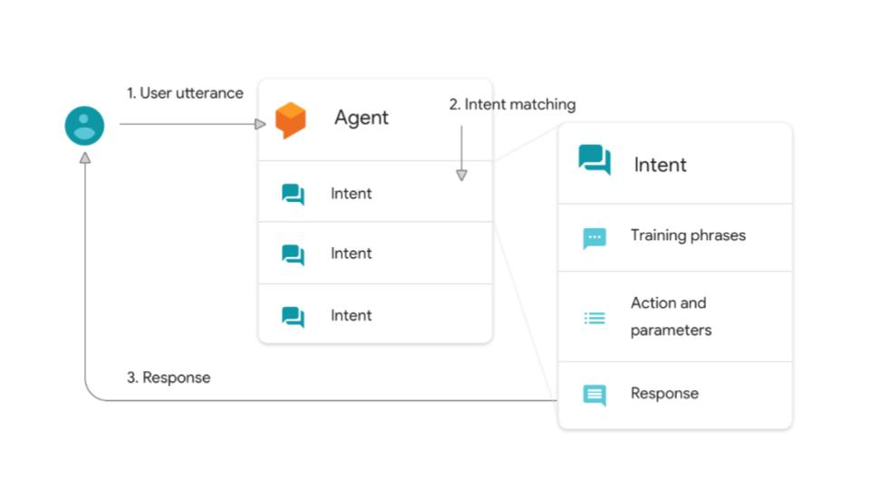 Agents in Dialogflow | Definition and Explanation - BOTwiki