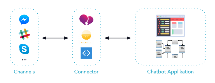 Beschreibung der Architektur von Backend und Channel Connector