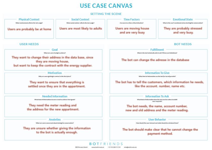 Das use Case Canvas hilft Unternehmen ein Chatbot Projekt zu planen.