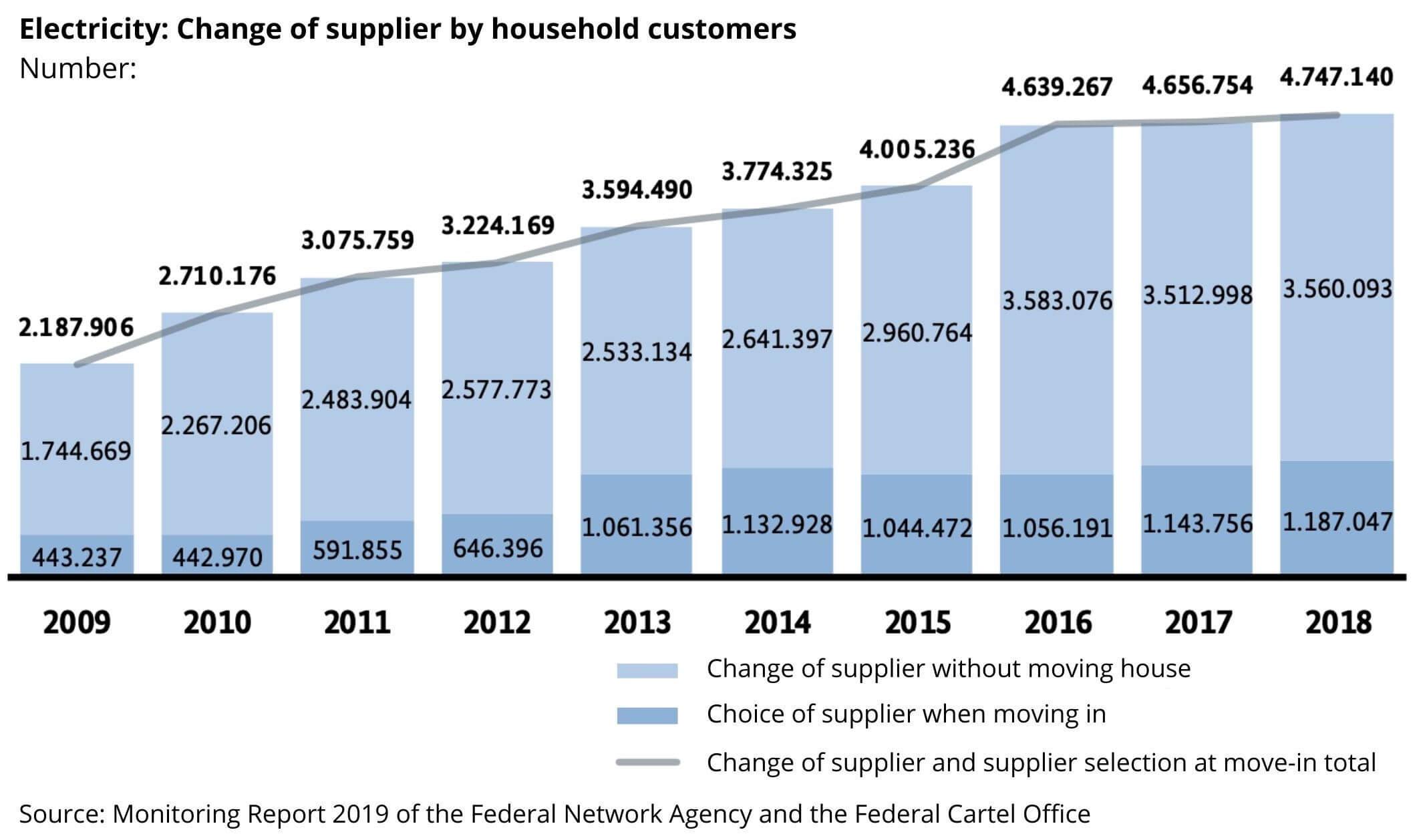 Die Zahl der Lieferantenwechsel steigt kontinuierlich.