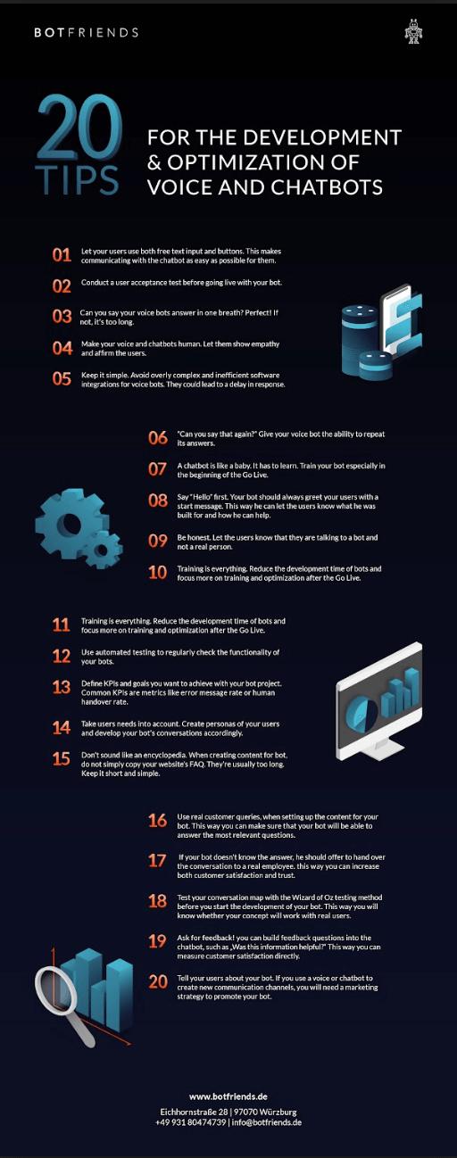 Infografik mit 20 Tipps zur Optimierung von Chatbot und Voicebots